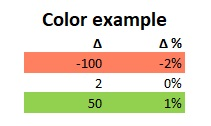 coloring in variance analysis reports