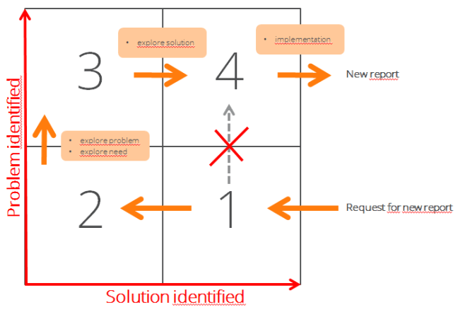 The 4 step problem solution modell assisting us when creating management accounting reports