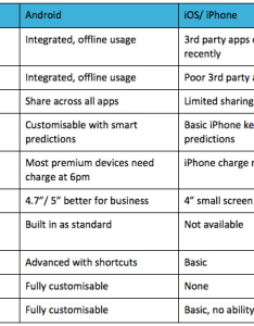 Pre ios comparison android vs in order of importance also and are now the same says somo   carl uminski rh hottopics