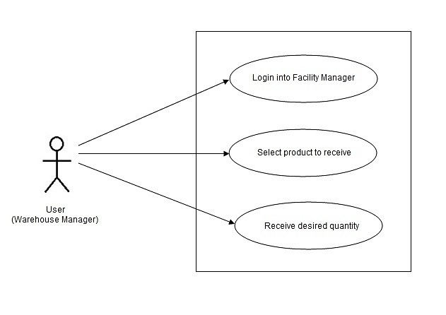 Warehouse Manager Use Cases and JMeter Tests