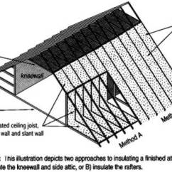 House Insulation Diagram 3 Phase Motor Starter Wiring Pdf Houle Inc Houleinsulation Com Expansion Attics In Story And A Half Homes