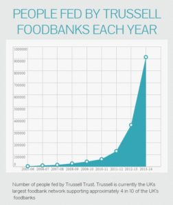 Foodbanks dramatic rise