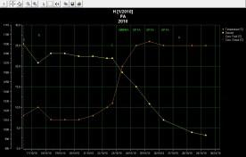 courbe H