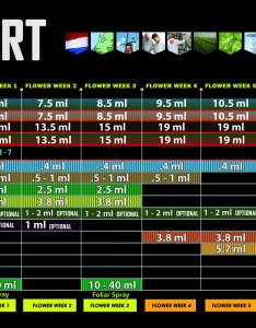 House  garden feed chart also nutrient charts hydroponics unlimited rh hydroponicsunlimited