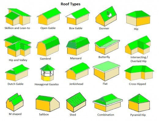 Top 5 Roof Styles