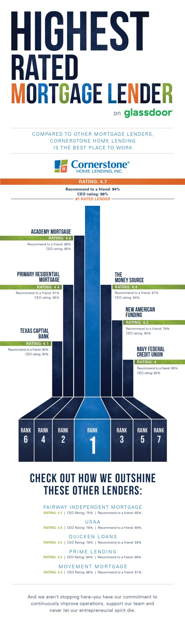 top 7 mortgage companies on glassdoor