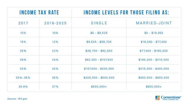new tax credits 2019