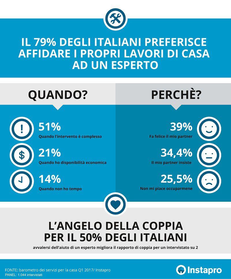 Infografica di Instapro.it