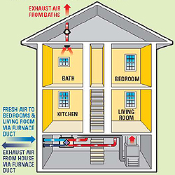 whole house fan wiring diagram great white shark food chain fantech heat recovery ventilators install application. hrv