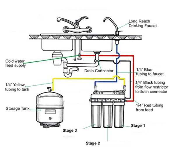 Reverse Osmosis Systems Water Systems Example Installation