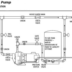 Z Rig Diagram 2002 Dodge Durango Stereo Wiring Jet Pumps / Centrifugal Installation Shallow Well Or Deep