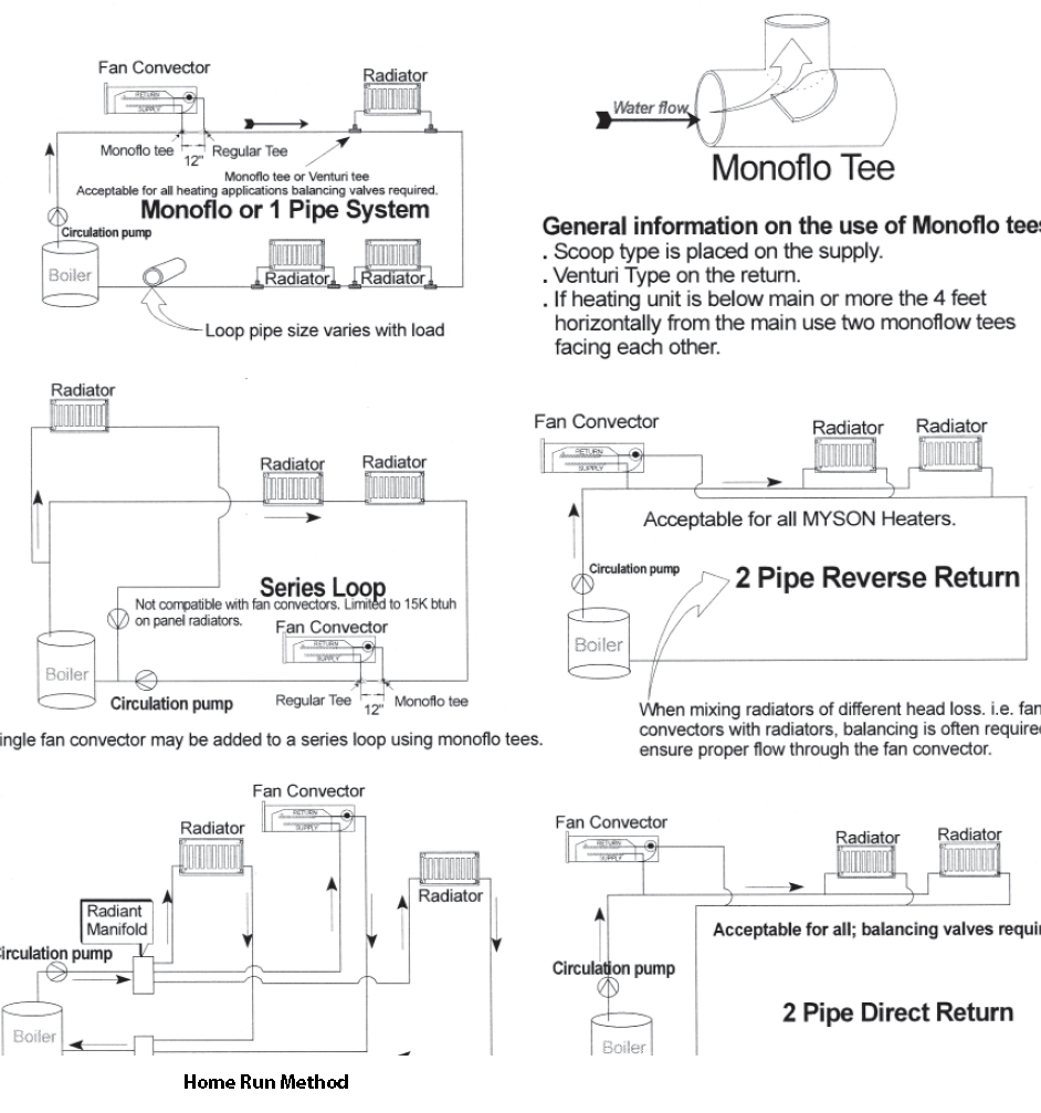 hight resolution of radiators and convectors piping examples