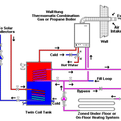 Electric Boiler Wiring Diagrams Basic Vehicle Diagram Solar Space Heating With A Backup Gas Installation Example