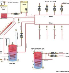 solar domestic water and solar heating system gas boiler electric wood furnace water heater on wiring diagram for pump hot water heater [ 1060 x 870 Pixel ]