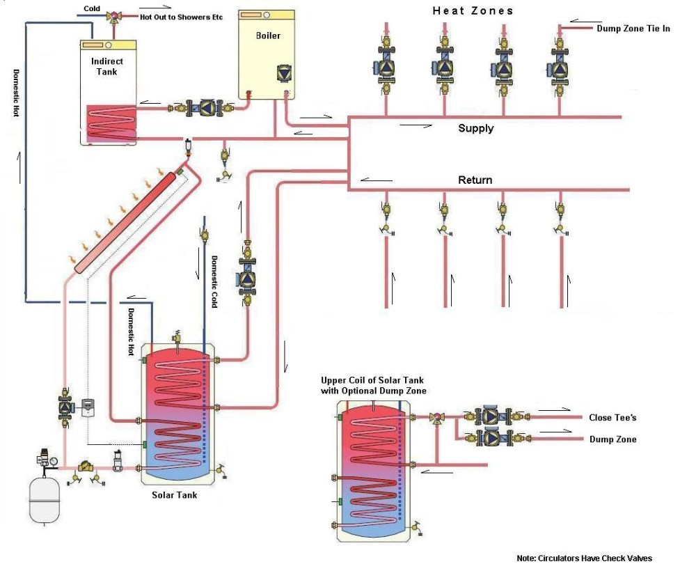 medium resolution of solar domestic water and solar heating system gas boiler electric wood furnace water heater on wiring diagram for pump hot water heater