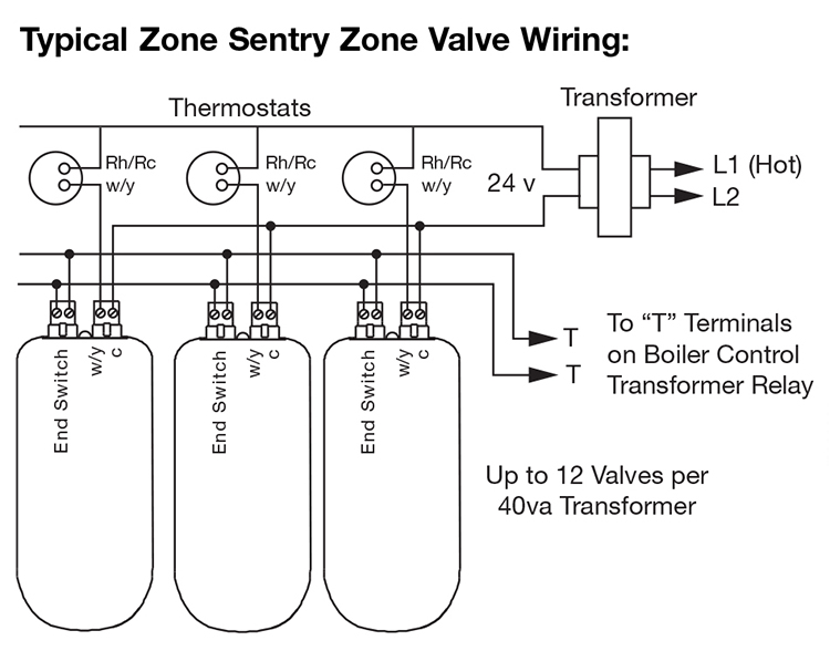 hvac wiring diagram thermostat story plot worksheet wire for taco zone valves hydronic heating systems sentry example