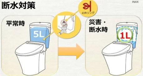 レジリエンストイレの仕組み
