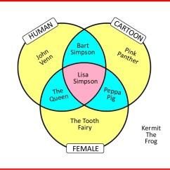 Three Circle Venn Diagram Worksheet Skull Unlabeled Circles House Of Maths School Workshops