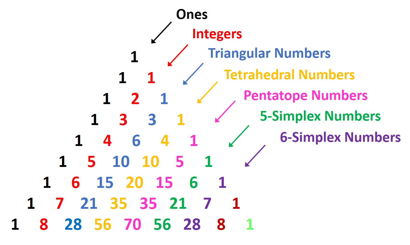 Strictly Come Counting Pascal S Triangle