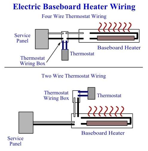 Beautiful Baseboard Heat Inspection Repair Maintenance