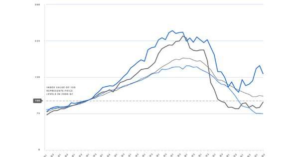 Cook County House Price Index: Third Quarter 2012