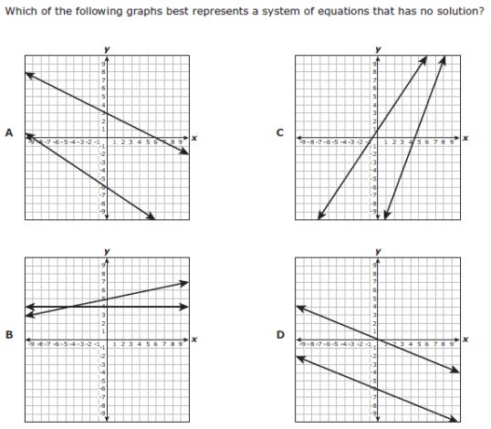 Departments / Algebra 1 STAAR Released Test Questions