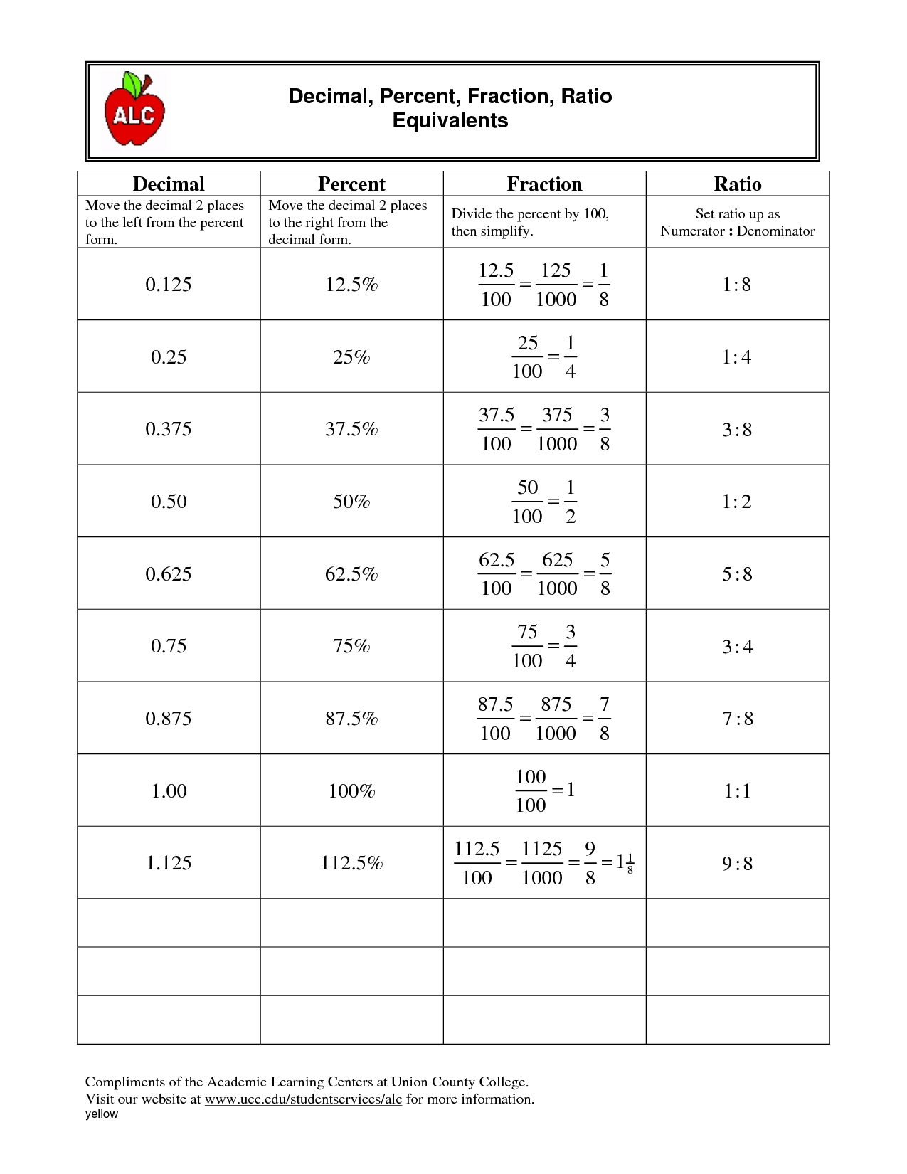 Ratio And Percentage Worksheets