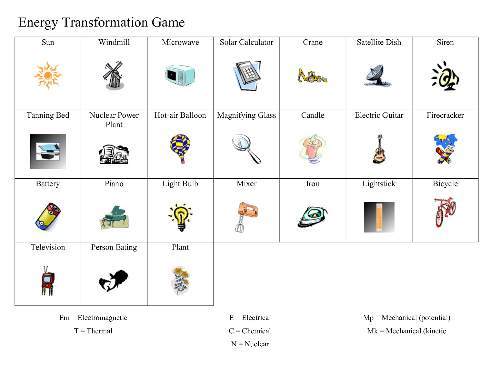 Energy Transformation Worksheet 6th Grade The Best