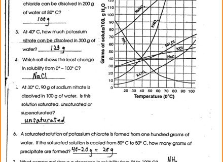 Solubility Curve Worksheet Answers Solubility Curve