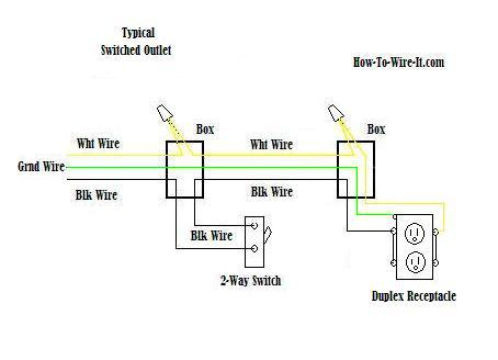 gfci split receptacle wiring diagram wiring diagram wiring a switched outlet diagram electrical
