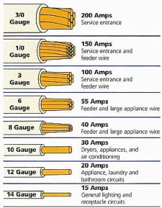 Electrical wire gauge chart also romex cable rh how to it