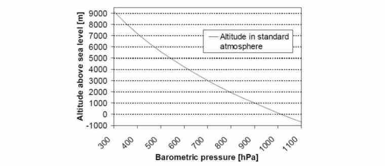 BMP180 for Altitude, Pressure & Temperature Measurement using Arduino