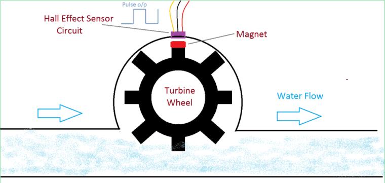 Water Flow Sensor for Flow Rate & Volume Measurement using Arduino