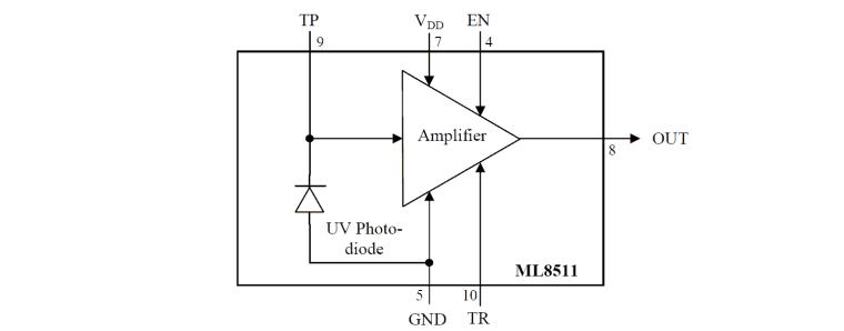 UV Sensor ML8511 with Arduino for Ultra Violet Light Meter (UV Meter)