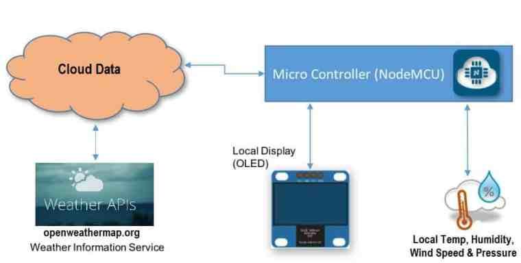 IOT Weather Station with NodeMCU OLED & OpenWeatherMap