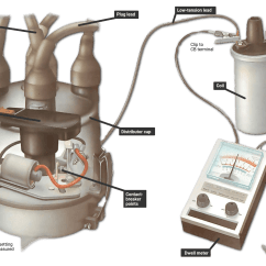 Ignition Coil Wiring Diagram Chevy Bullfrog Spa Checking The Dwell Angle | How A Car Works