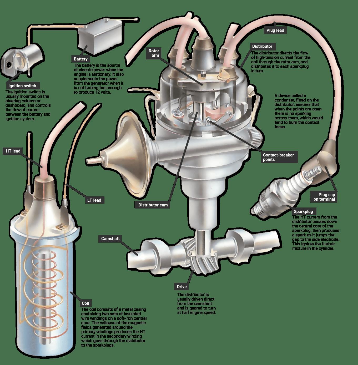 hight resolution of car engine distributor diagram