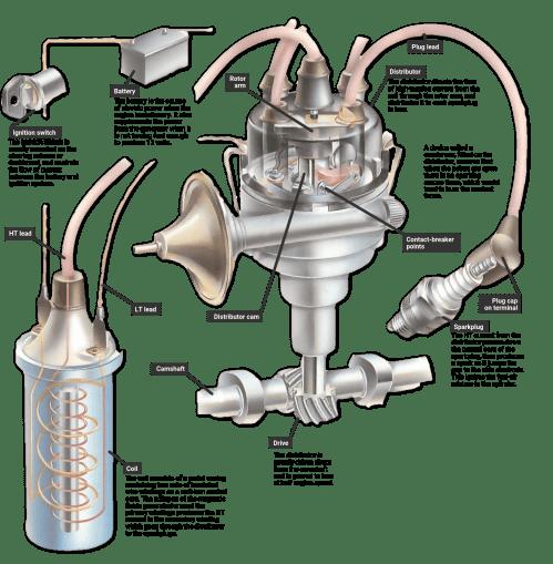 small resolution of car engine distributor diagram