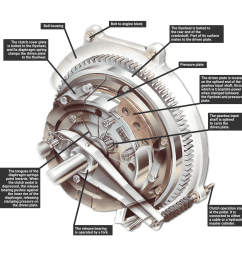 engine clutch gearbox diagram [ 1151 x 1160 Pixel ]