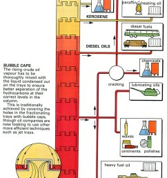 how car oil is refined [ 944 x 1612 Pixel ]
