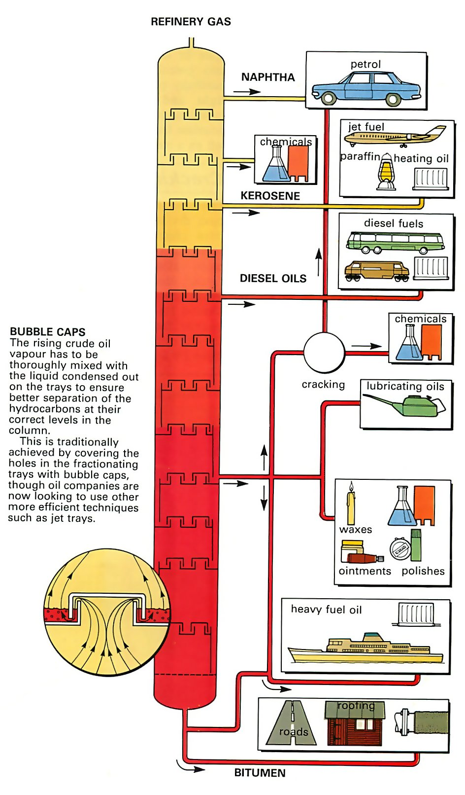 hight resolution of how car oil is refined