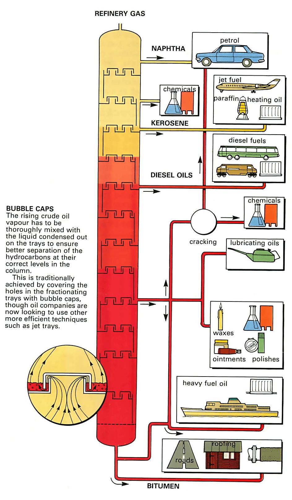 medium resolution of diagram of fuel to oil crude