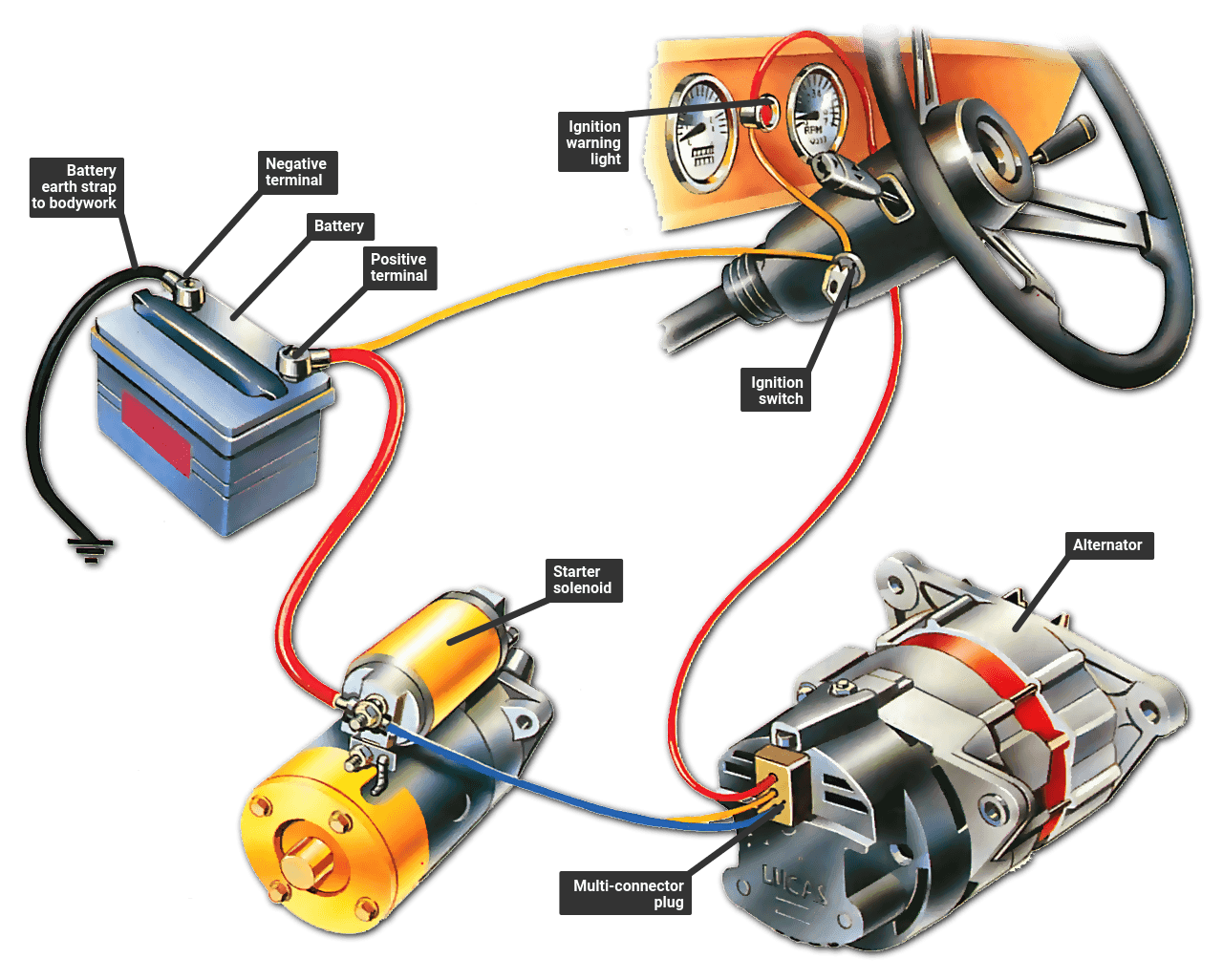 hight resolution of troubleshooting the ignition warning light how a car works 2005 club car starter generator wiring diagram car generator wiring diagram