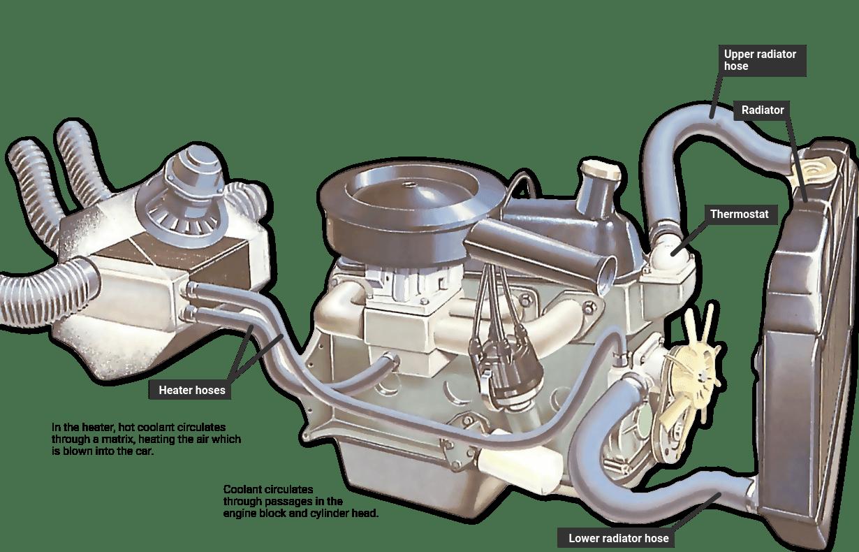hight resolution of 2003 trailblazer cooling system