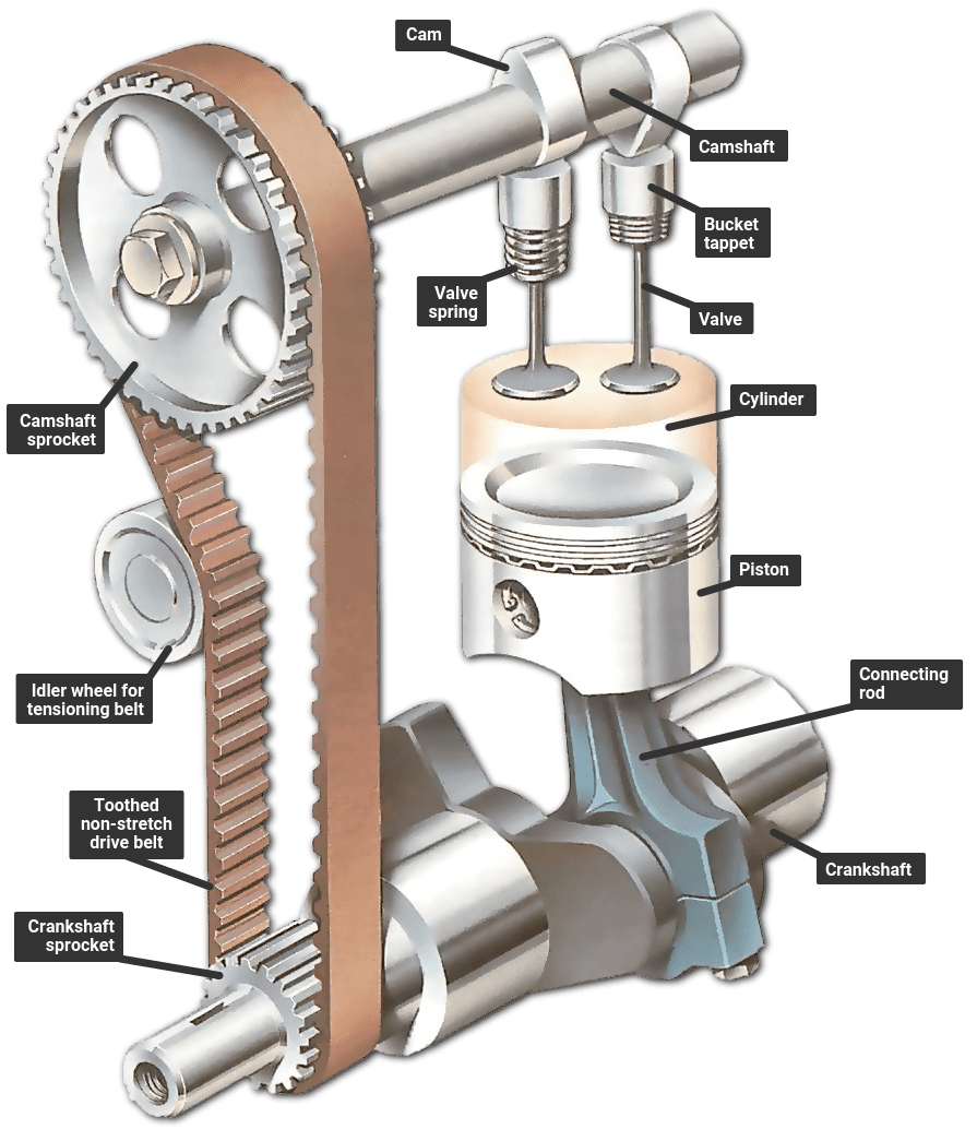 hight resolution of how an engine work diagram