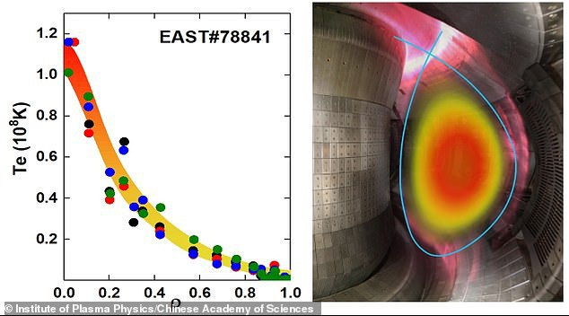 Artificial Sun/Nuclear Fusion