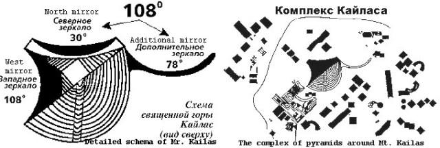 Mt. Kailash schematic diagram