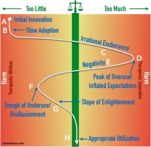 The Medical Hype Cycle (The Herrell Curve?)