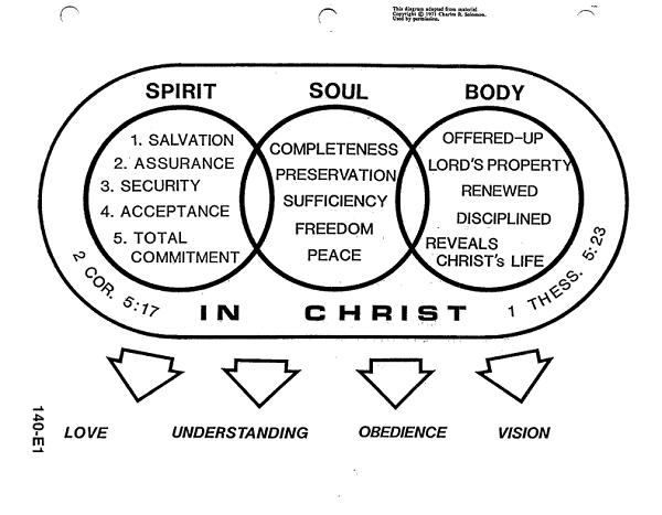 diagrams in teaching