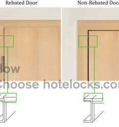 select a proper lock mortise for your hotel doors [ 1237 x 1013 Pixel ]